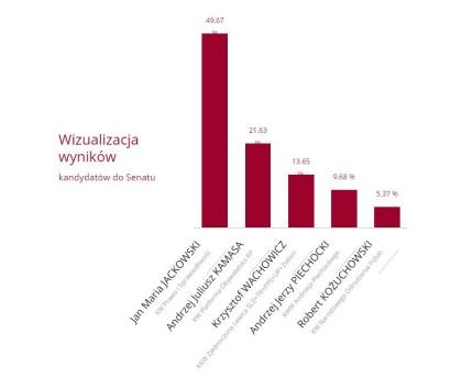 senat wyniki